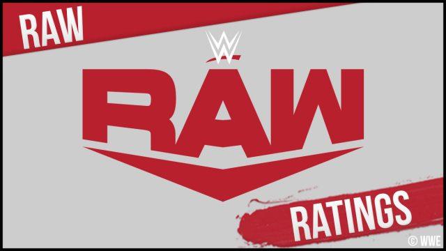 WWE Monday Night RAW # 1460 Calificación del 24 de mayo de 2021: Segunda calificación más baja en el grupo objetivo principal de todos los tiempos