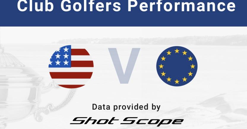 Las estadísticas de Shot Scope muestran que los golfistas de club europeos y estadounidenses están estrechamente igualados - Golf News